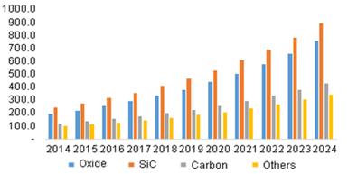 Ceramic matrix composites CMCs growth chart