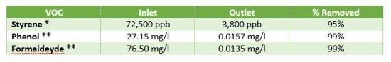 Mektech Composites passive reactor removes 95% styrene 99% phenol/formaldehyde