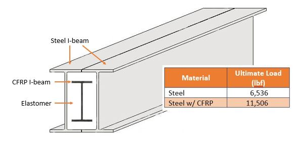 Carbon fiber-strengthened steel beam shows 76% increase in load capacity vs. unreinforced steel