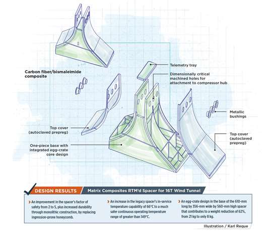 Matrix Composites RTM'd Spacer for 16T Wind Tunnel