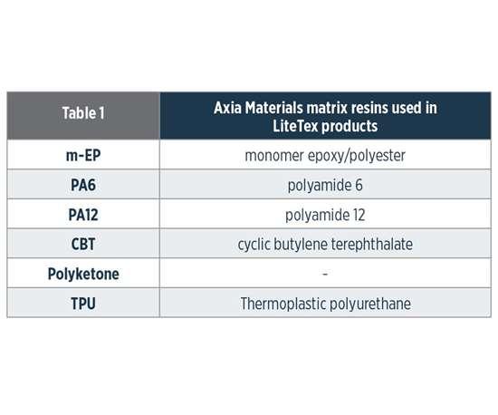 LiteTex matrix resins