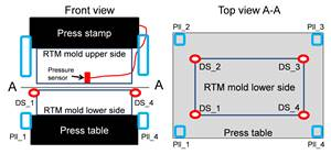 Fraunhofer ICT in-mold pressure sensors for HP-RTM