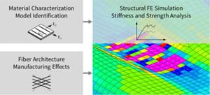 CIKONI automated preforming optimization using simulation and testing