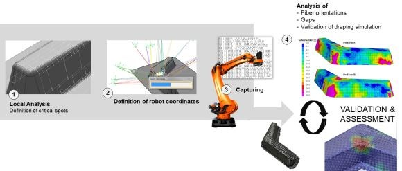 CIKONI composites simulation testing automated preforming optimization fiber orientation analysis robotic