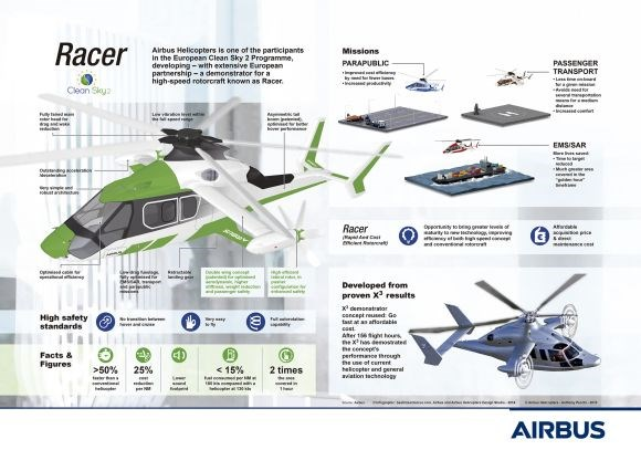 Airbus Helicopters Racer demonstrator developed from previous X3 design