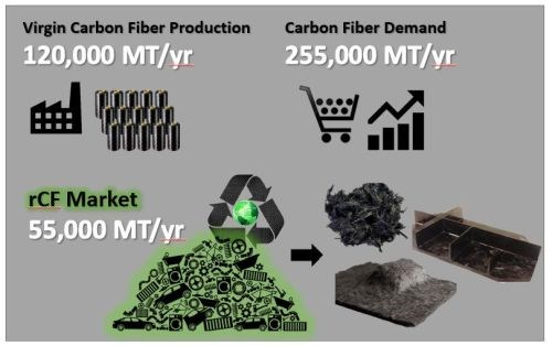 Carbon Fiber conference 2017 recycled carbon fiber market infographic