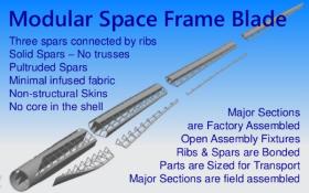Wetzel SparBlade space frame wind turbine blade Williamx FW-EVX wishbone Racetrak process NCC Bristol  HP-RTM CFRP carbon fiber ribs Vestas