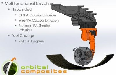 Orbital Composites multifunctional revolver 3D print tool system for composites CTC