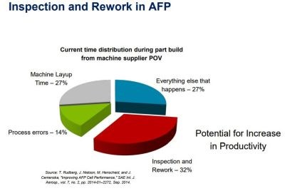 AFP automated fiber placement CFRP carbon fiber composites inspection and rework