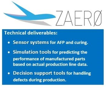 ZAero zero defect manufacturing for composites sensor systems for AFP automated fiber placement and curing, simulation tools and decision support tools