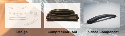 Carbon Fibre Preforms ROCCS process from design to chopped fiber and resin preform on tool to compression press molded composite part
