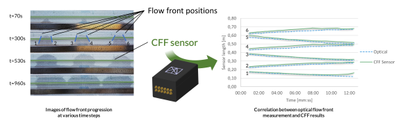 Demonstration of spatial resin flow front monitoring InFactory Solutions Cure Flow Front Monitoring