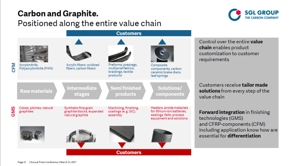 SGL Group carbon and graphite value chain