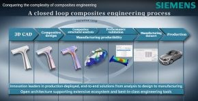 Siemens closed-loop digital composite engineering process Airborne Siemens SABIC partnership to mass produce thermoplastic composites