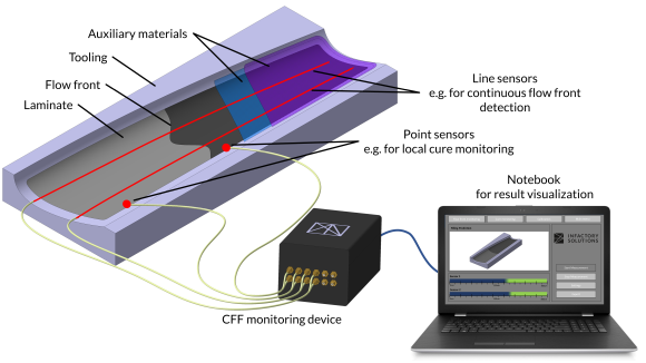 InFactory Solutions Cure and Flow Front CFF Monitoring resin infusion zero defect manufacturing composites digitalization