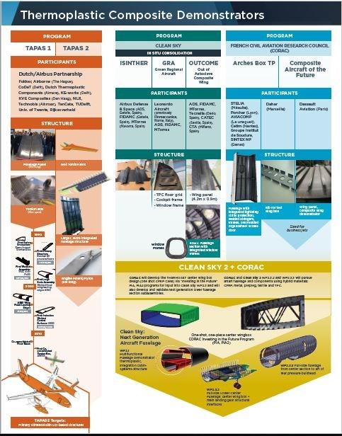 Thermoplastic composite development in Europe