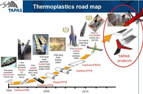 TAPAS thermoplastic composite structures development Netherlands Airbus Fokker