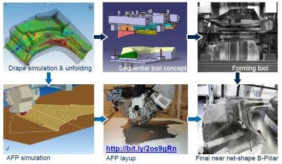 automated preforming composites Coriolis Composites R&D process chain