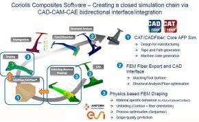 automated preforming composites Coriolis Composites automated fiber placement AFP closed simulation chain
