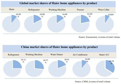 Haier market share for appliances