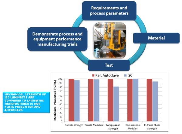 PEEK properties as tested by FIDAMC in autoclave-consolidated laminates vs. one-step in-situ consolidated composites