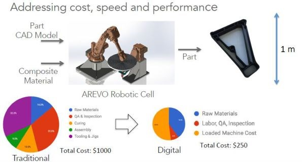Arevo 3D printed thermoplastic composites addressing cost, speed and performance