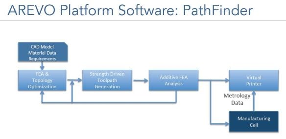Arevo Pathfinder Software includes strength-driven toolpath generation, additive FEA and print process simulation