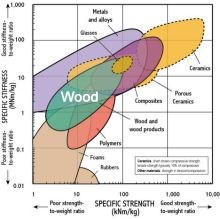 Specific strength and stiffness of wood vs. composites and metals