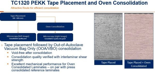 TenCate laminate comparison TC1320 CF/PEKK rapid AFP plus VBO consolidation in oven