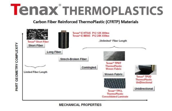 Tenax carbon fiber reinforced thermoplastic (CFRTP) composite materials
