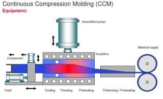 xperion continuous compression molding (CCM) process for thermoplastic composites