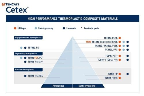 TenCate Cetex thermoplastic composite products