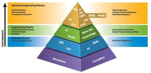Pyramid of thermoplastic polymers by Tri-Mack Plastics Mfg.