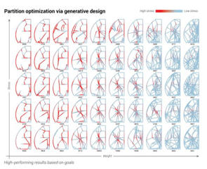 Generative design optimization of Airbus bionic partition made with 3D printed metal