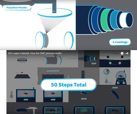 GE Aviation ceramic matrix composites video