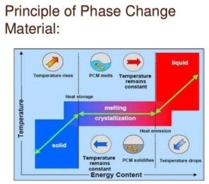 Principle of Phase Change Materials