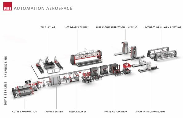 Fill Gesellschaft complete composites aerostructures production line