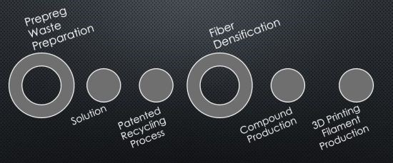 Shocker Composites and R&M International inline solvolysis process recycling flow