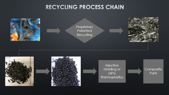 Shocker Composites and R&M International inline solvolysis recycling process chain