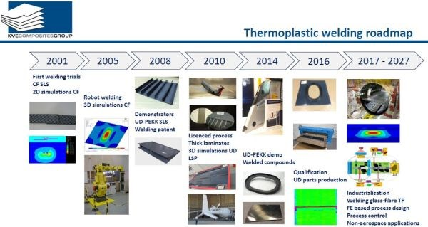KVE Composites timeline of thermoplastic composite induction welding developments