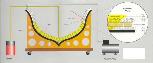SCRIMP Seemann Composites Resin Infusion Molding Process