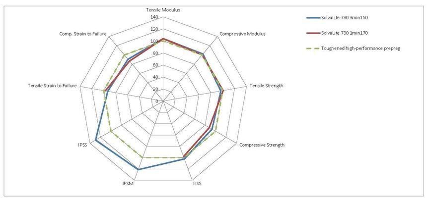 mechanical performance of SolvaLite carbon fiber-reinforced prepreg vs.other prepregs