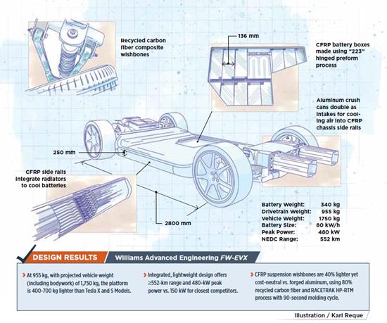 FW-EVX carbon fiber electric vehicle