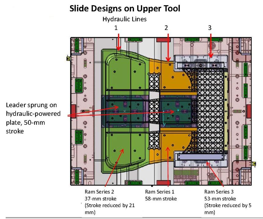 slide designs on upper tool for composite battery-electric vehicle