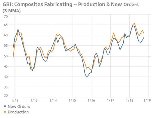 production and new orders in composites