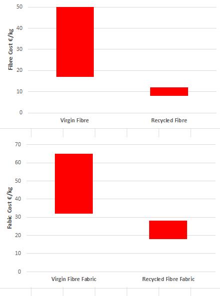 cost of recycled carbon fiber vs. virgin fiber