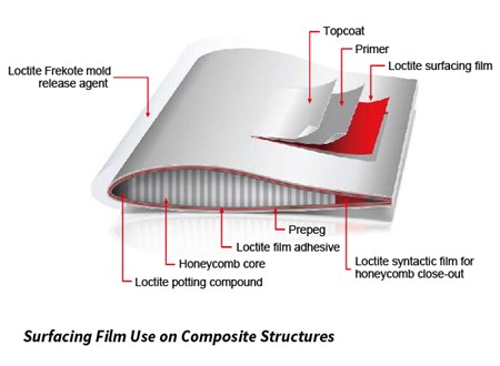Surfacing Film Use on Composite Structures, below primer and topcoat