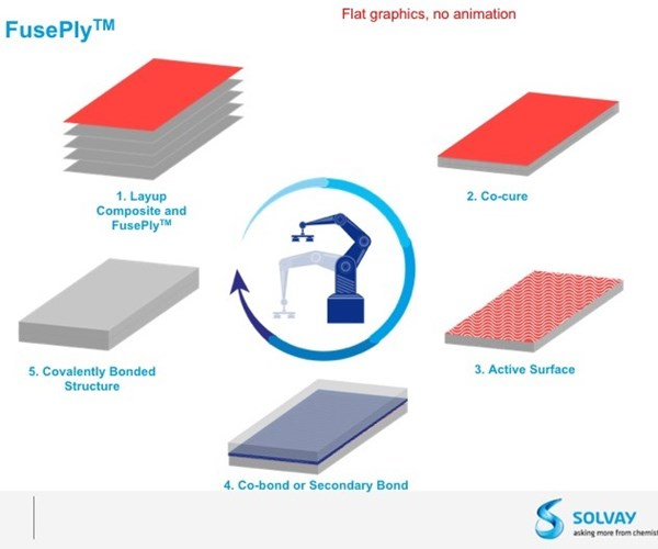 Solvay FusePly product diagram