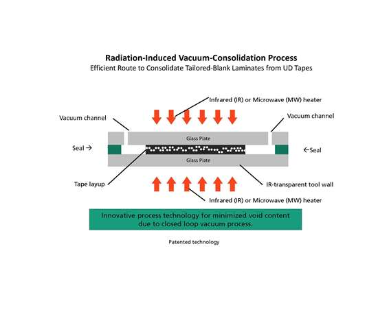 radiation-induced vaccuum-consolidation process