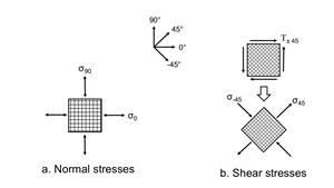 Shear testing of high-shear strength composite laminates